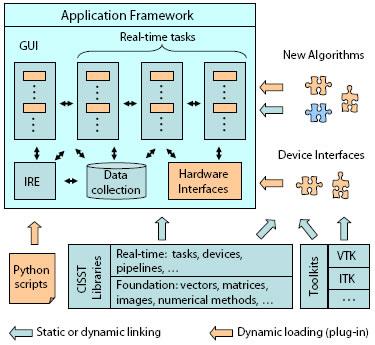software development infrastructure diagram laboratory for computational sensing robotics robotics  computational sensing robotics